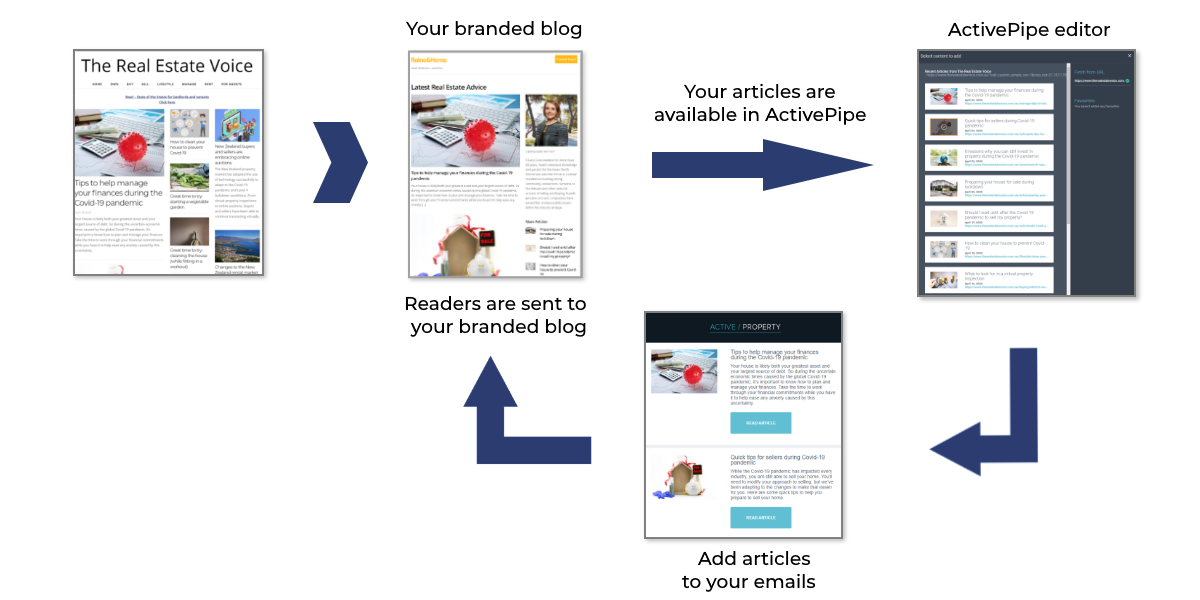 voice diagram with own blog activepipe