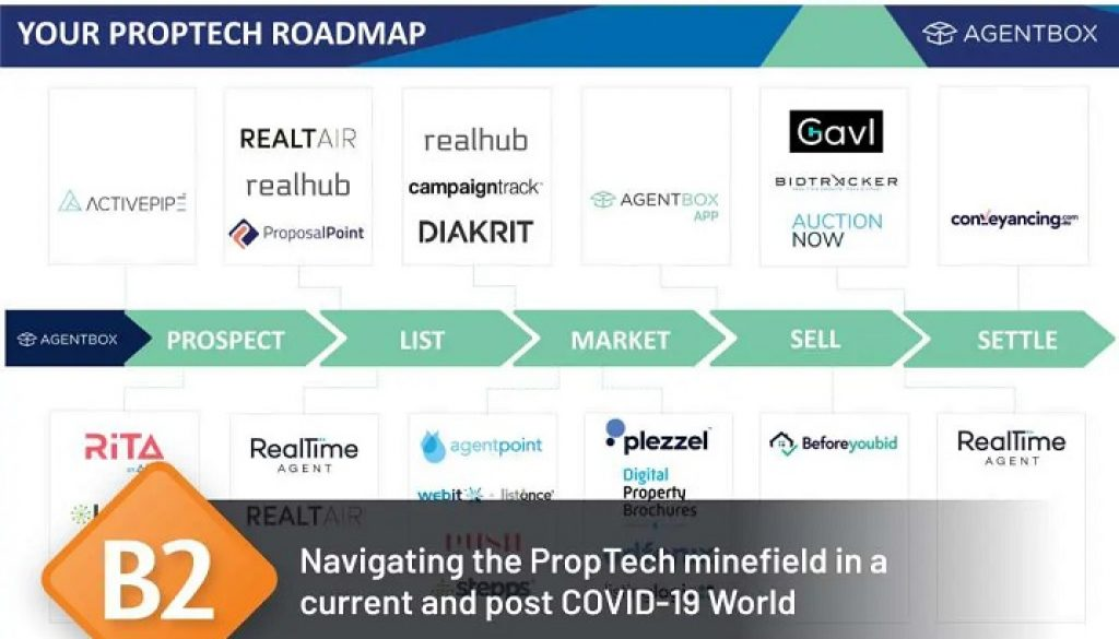 Negotiating the PropTech minefield in a Current and Post COVID-19 World