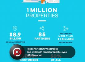 Property tech firm attracts one-millionth rental property, eyes off US market